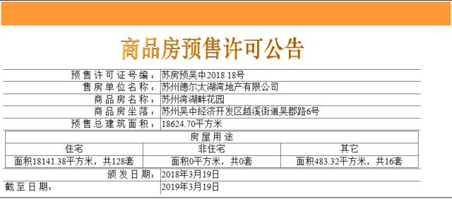 融创苏州壹号院新获128套住宅销许 备案均价2.5万/平