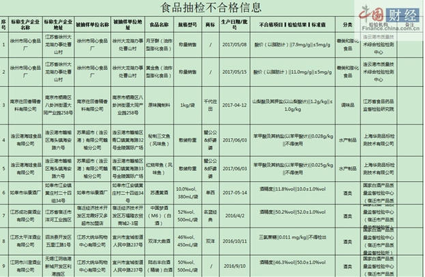 江苏食药监局9批次食品抽检不合格涉徐州一厂产品