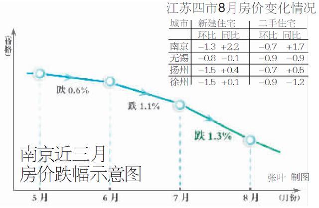 南京房价跌三月8月创纪录 全国21城跌幅已收窄