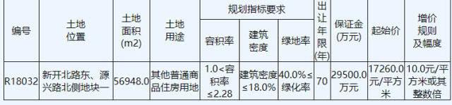 火速成交!中海地产9.83亿元拿下中创区R18032地块