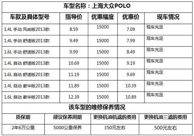 上海大众polo优惠1.5万