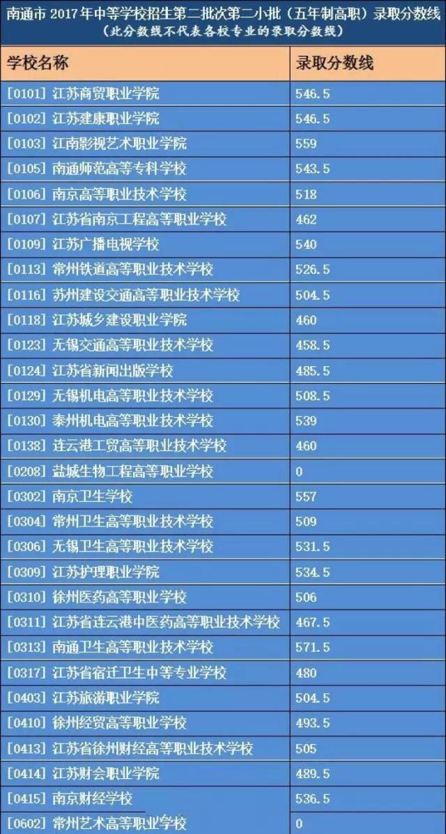 2017南通中招第二批次录取分数线出炉