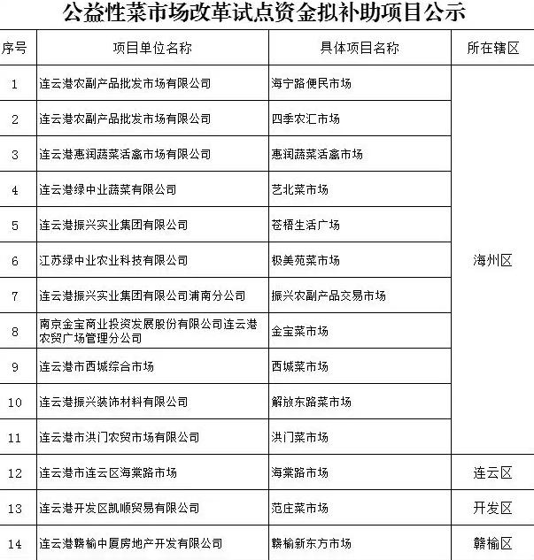 连云港建设公益性菜场让菜价更便宜 环境设施更好