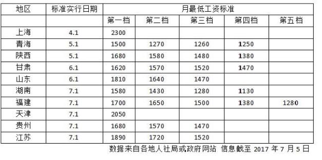 江苏最低工资标准最高17元每小时 各地差距较大