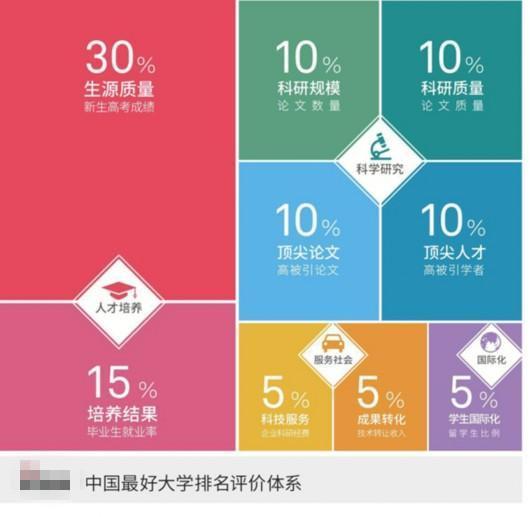 中国最好大学排名公布 14所江苏高校入围榜单百强