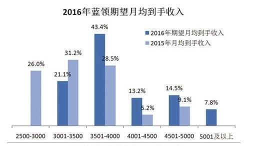 """六成""""蓝领""""希望定居苏州 高房价成最大障碍"""