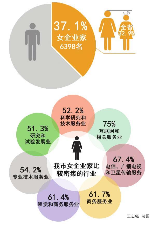 苏州女性企业家占比371% 分布互联网各领域
