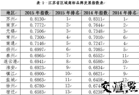 江苏区域商标品牌发展报告:苏宁锡入围前三甲
