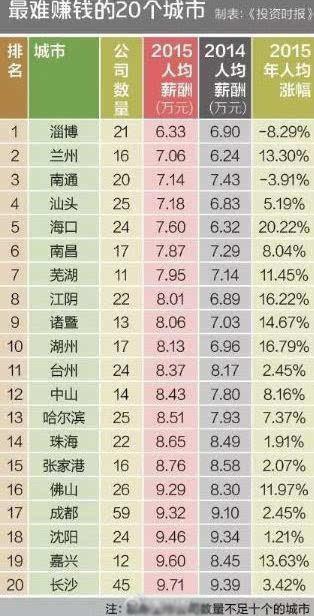 中国最易赚钱20城市公布 苏州排名第12位