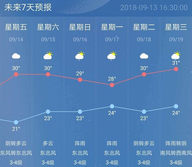 画风要变?南京今天重回30℃+ 午后有雷阵雨
