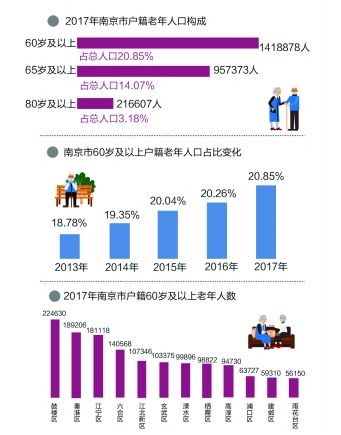 南京进入深度老龄化 65岁以上人口占比超14%
