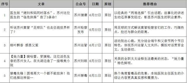 苏州市微信排行榜周榜(06.17-06.23)