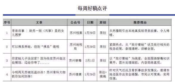 苏州市微信排行榜周榜(01.28-02.03)
