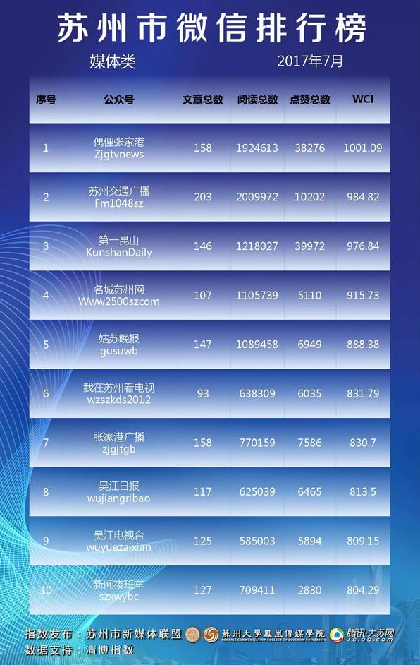 苏州市微信排行榜月榜(2017年7月)