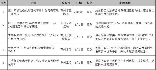 苏州市微信排行榜周榜(04.29-05.05)