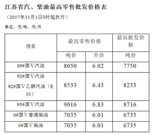 江苏今起全面供应国V普通柴油 售价调整为6.01元/升