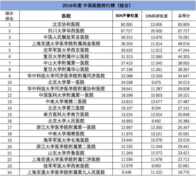 复旦版中国医院排行榜刷新 江苏多家医院获提名