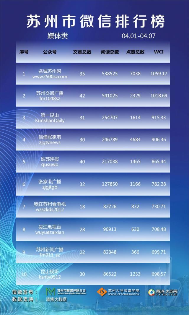 苏州市微信排行榜周榜(04.01-04.07)