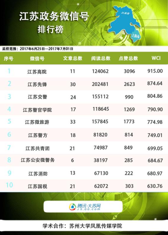"""江苏政务榜:发布类账号占据""""半部""""榜单"""