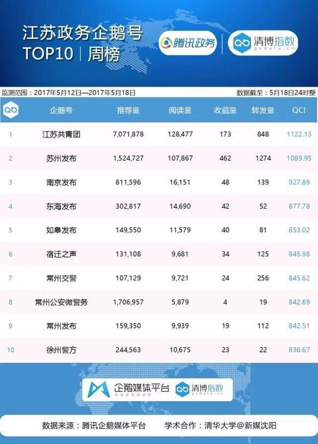 江苏政务榜:江苏省妇联厚积薄发 一举夺魁