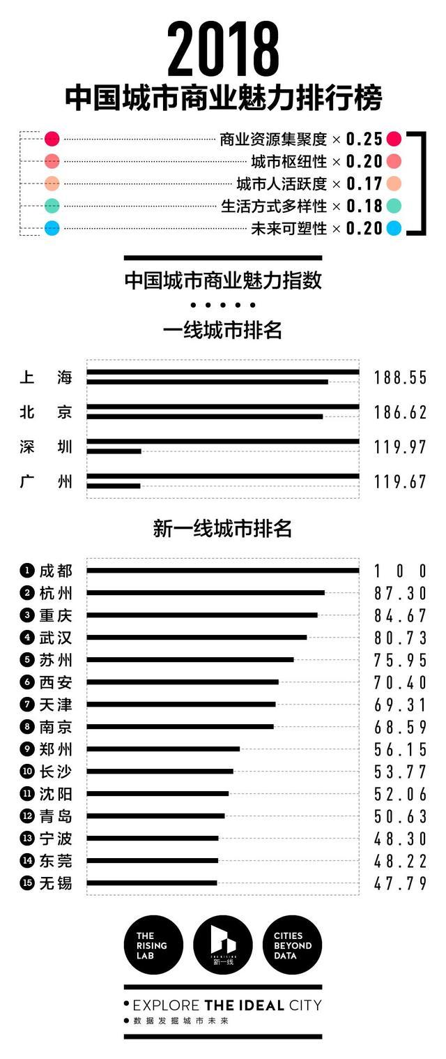 """2018中国最新城市排名出炉 """"新一线""""城市席次有变"""