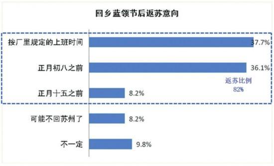 苏州对蓝领吸引力大 节后计划返苏者比例增长