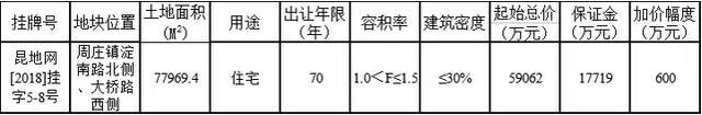 快讯:昆山康盛底价竞得昆山住宅5-8号地块