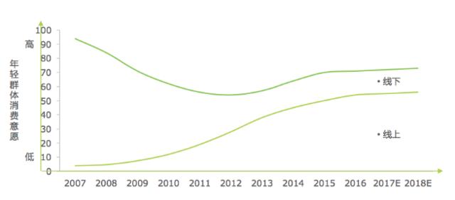 2017年家电数码消费趋势研究:苏宁O2O模式得分最高