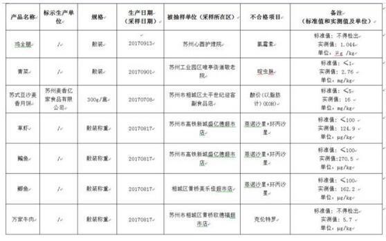 苏州一批不合格食品曝光 牛肉鲫鱼等17批次上榜