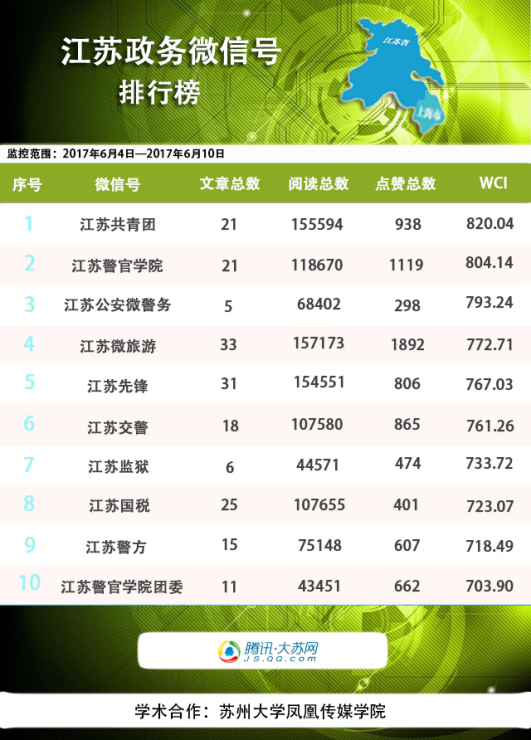 江苏政务企鹅榜:江苏交警空降榜首
