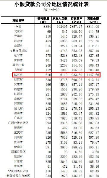 江苏小额贷款公司616家多项指标居全国第一