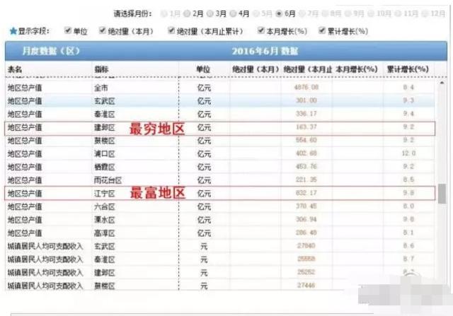 2016江苏各城市GDP排名及南京各区GDP最新出炉