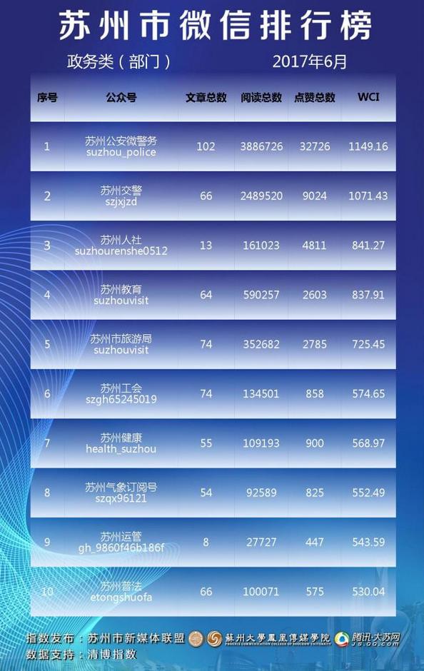 苏州市微信排行榜月榜(2017年6月)