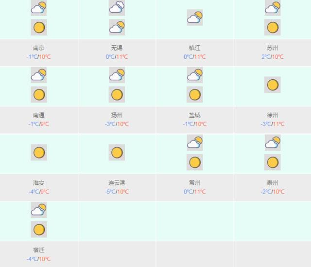 江苏气温又跌破零下 周日局地最高气温达20℃