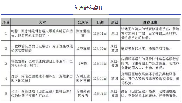 苏州市微信排行榜周榜(12.10-12.16)