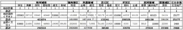 两年7宗4千+地块 连云港高端市场的新布局来了