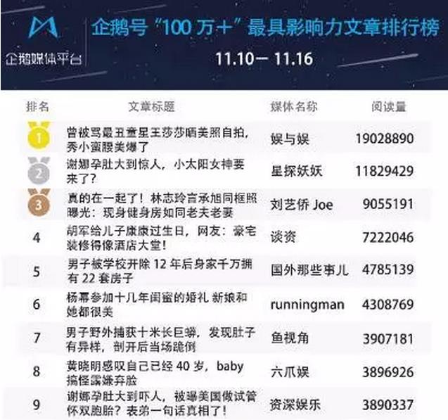 TOP文章排行榜 | 1000W+爆文的秘密!标题要吸睛,内容也不能落下!