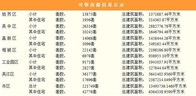 5月16日苏州新房成交251套,住宅175套