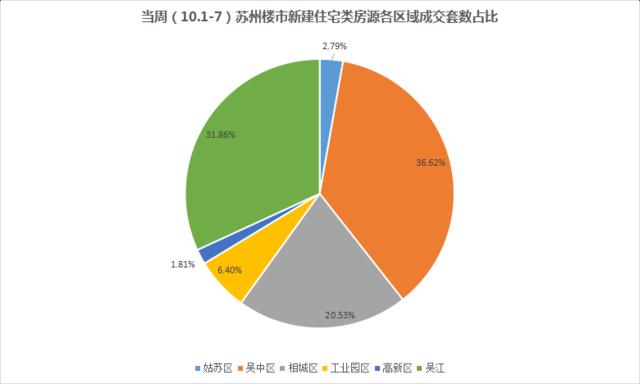 苏州国庆新房卖了751套 住宅609套