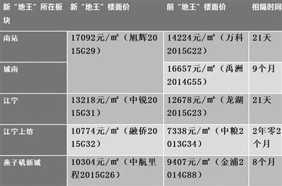 南京土拍1天诞生4地王 刷新地价纪录仅花21天