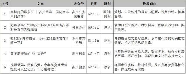 苏州市微信排行榜周榜(05.13-05.19)