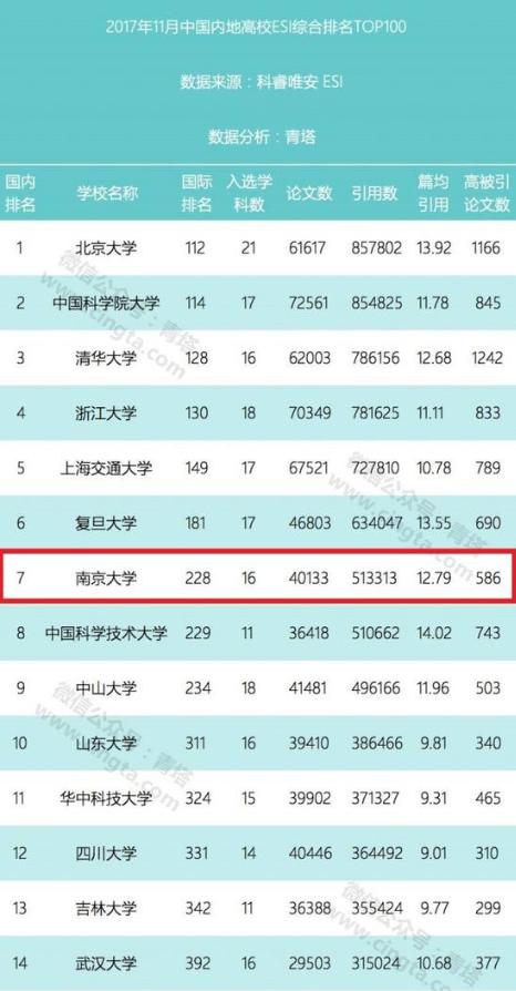 中国内地大学百强榜发布 江苏14所高校上榜