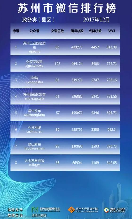 苏州市微信排行榜月榜(2017年12月)