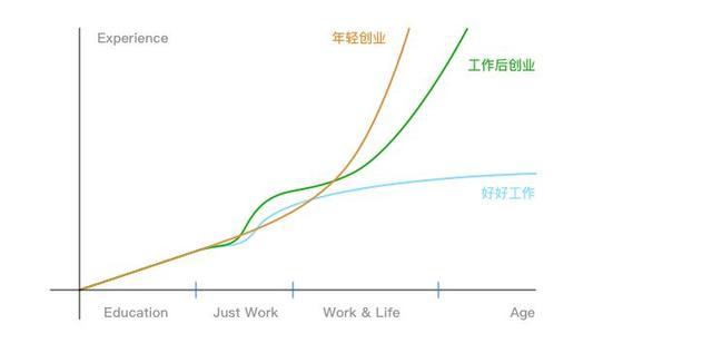 """这个90后创业一年半有感:年轻人创业本来就很""""蠢"""""""