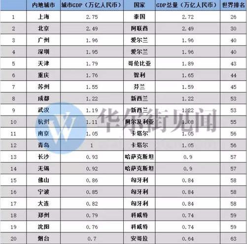 中国最顶级的14个城事富可敌国 江苏3城上榜