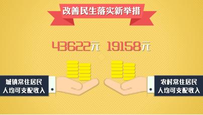 国民可支配收入公式_淮安人均可支配收入