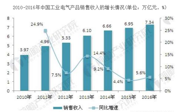 工业电气行业整体技术水平逐渐提升