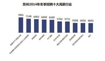 2014冬季招聘十大高薪行业 能源居首月薪7801元