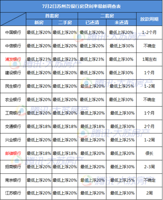 苏州7月房贷利率出炉 2家银行利率再上浮