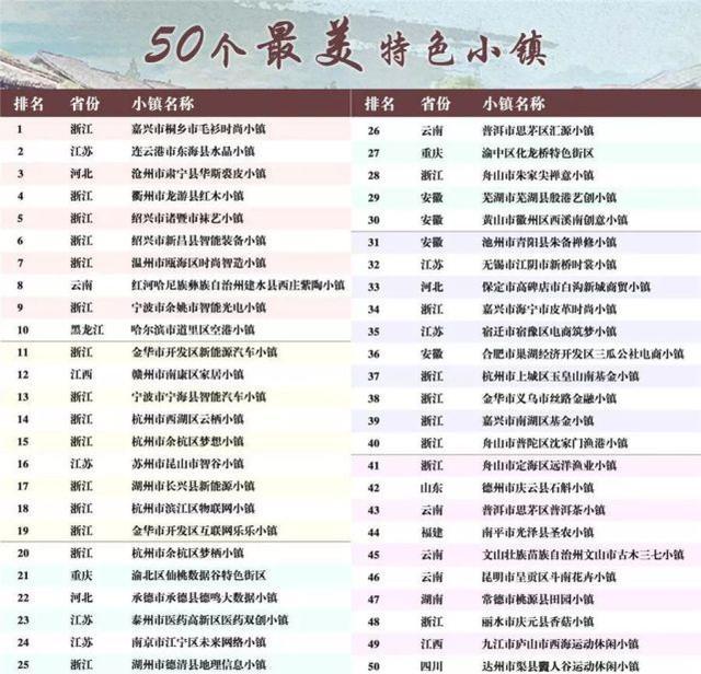 江苏这些特色小镇上榜全国50强 看看有没有你家乡